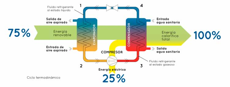 Cómo elegir una bomba de calor aire-agua