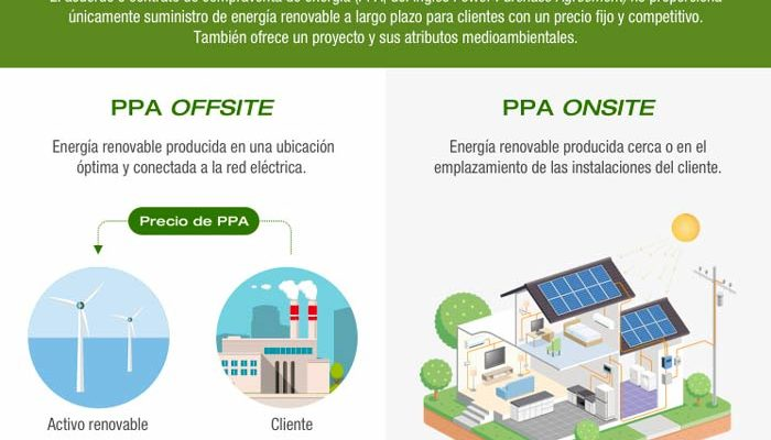 Nuevo contrato PPA que beneficia el medio ambiente